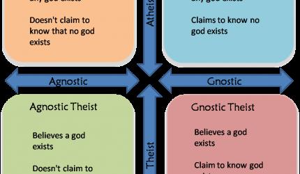 Agnostic-Gnostic-Atheist-Theist-graphic